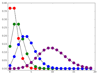 binomial distribution and conway maxwell poisson The poisson, binomial and multinomial distributions are traditionally used to  model  the conway-maxwell (com)-poisson distribution supports such  flexibility.