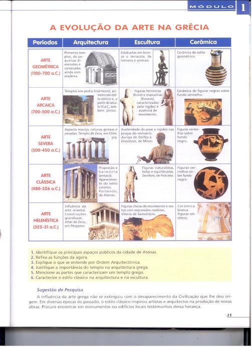 10º Ano- A evolução da Arte na Grécia