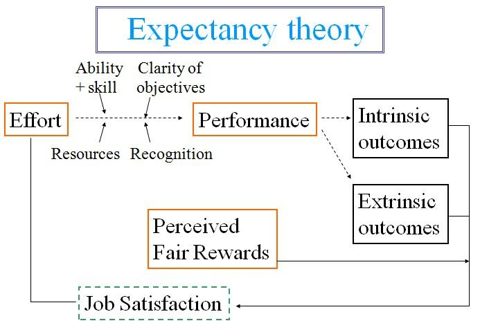 expectancy & goal setting theory essay - to commence, this essay will explore how the different aspects of expectancy theory and goal theory explain motivation within the workplace vroom and locke crafted these theories to understand the deeper significance of motivation.