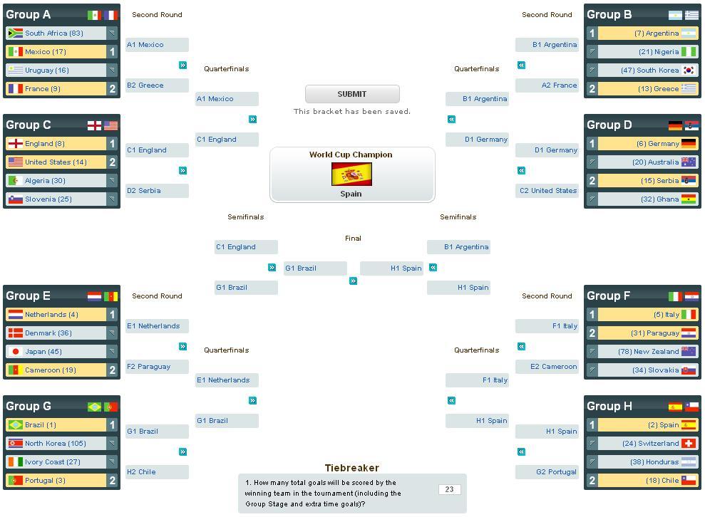simononsports 2010 world cup predictions. Black Bedroom Furniture Sets. Home Design Ideas