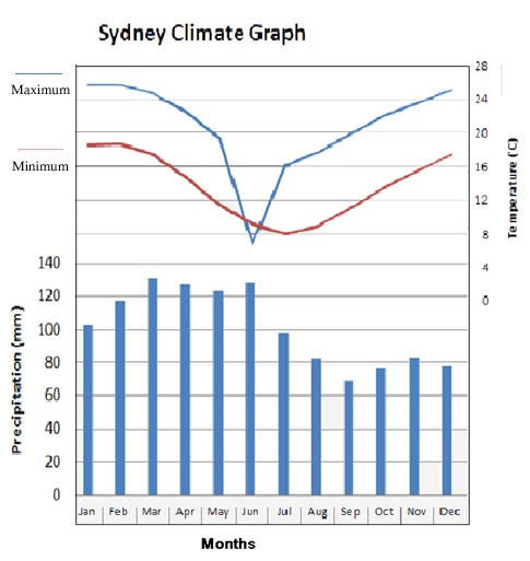 sydney annual average temperature - photo#11