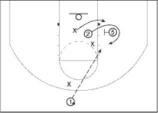 Pengertian Screen dan Screen Play Dalam Bola Basket  (Bagian 1)