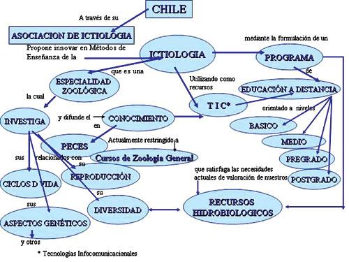 Mapa Conceptual Ecologia
