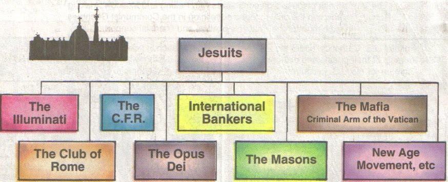 jesuit control illuminati