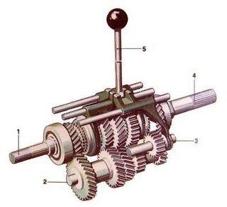 transmisi manual adalah sistem transmisi otomotif yang memerlukan