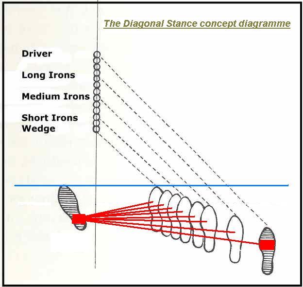 Biokinetic golf swing theory november 2010