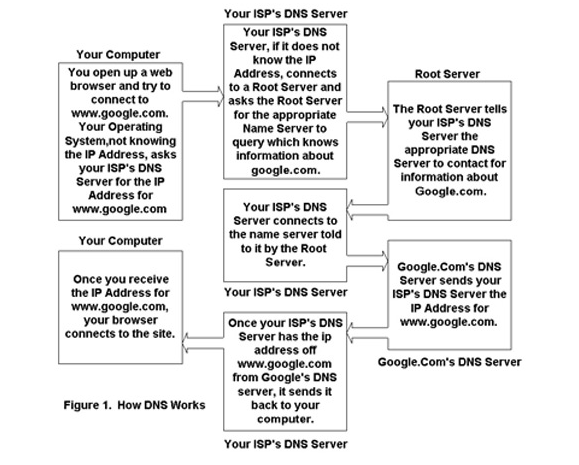 [how_dns_works.png]