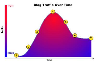 vida de un blog