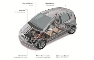 Mercedes-Benz Class-A Launches  E-Cell