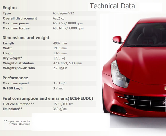 2012 Ferrari FF V12 engine 2+2 seating and AWD supercar specs and ...