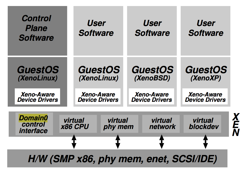 Metadata: Xen and the art of virtualization