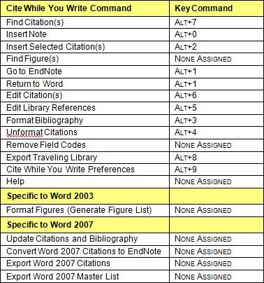 microsoft word key commands