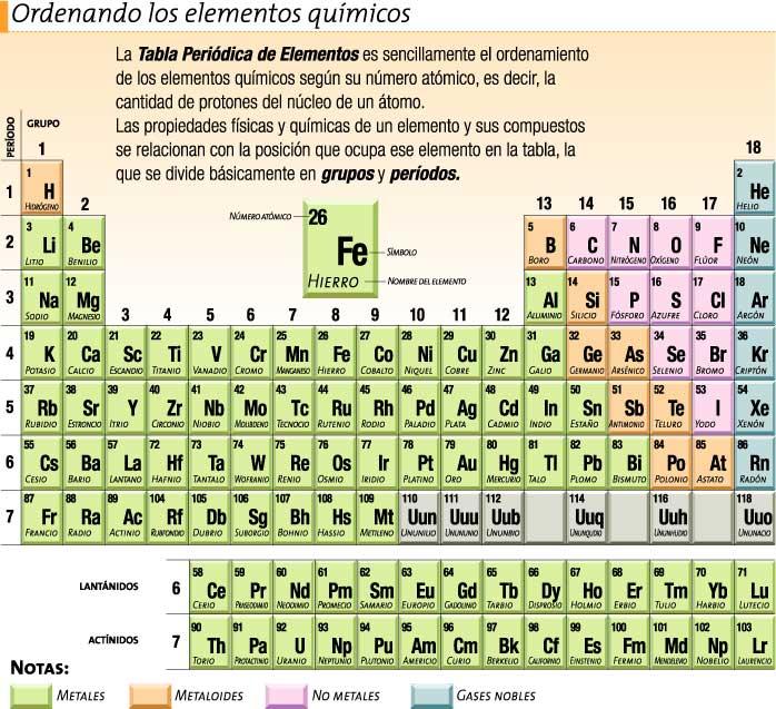 Qu mica apartado ii tabla peri dica de los elementos for Resumen del libro quimica en la cocina