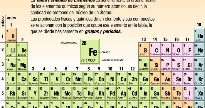 Djagi bg todor ra tabla trabajo de quimica tabla periodica urtaz Gallery