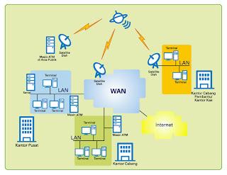 LAN adalah Jaringan komputer yang terhubung atau berada pada tempat ...