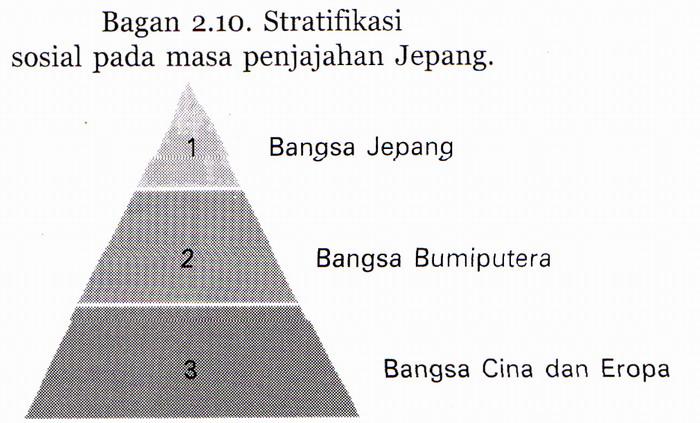 Materi sosiologi kelas xi ips bab 2 stratifikasi sosial golongan bumi putera d sistem stratifikasi sosial pada zaman jepang secara garis besar digambarkan seperti bagan berikut ini 1 golongan jepang 2 ccuart Gallery