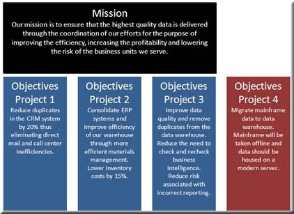 Data Governance Insider A Data Governance Mission Statement