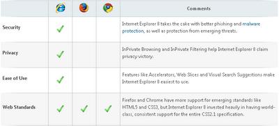 Таблица сравнения браузеров