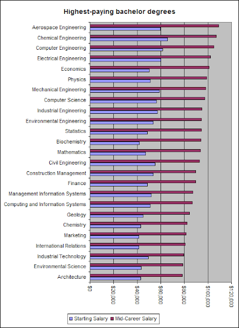Animal Science top paid majors in college