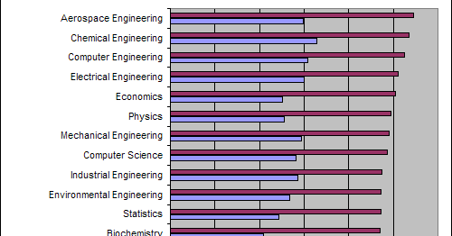 top paid college majors miners com