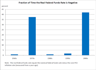 bubble meter: the fed funds rate: too low for too long?