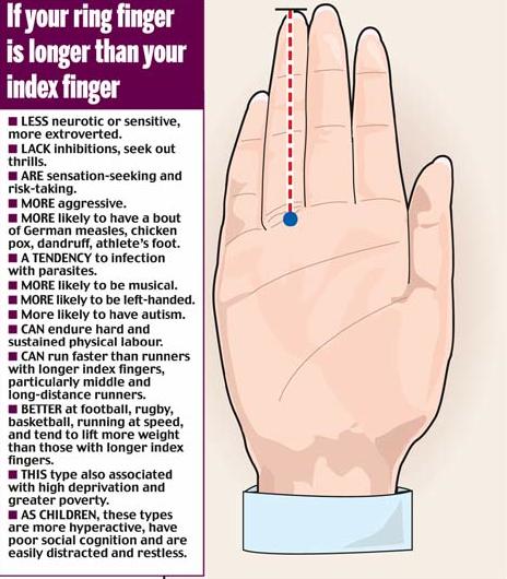 Index Finger Vs Ring Finger Personality