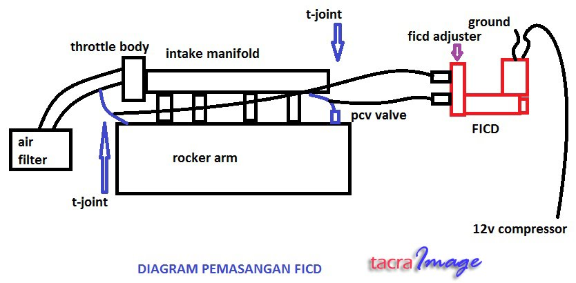1 tacra's diy garage ficd (fast idling control device) proton wira power window wiring diagram at alyssarenee.co