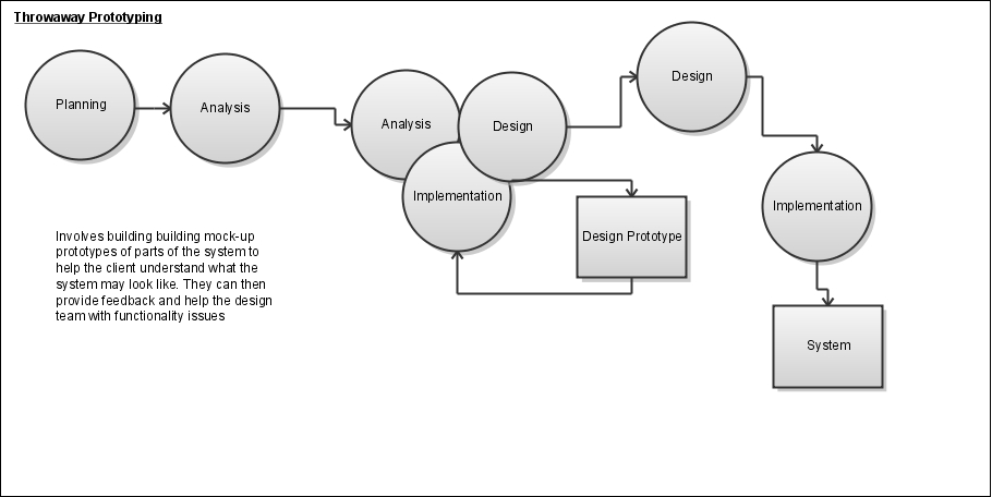 Prototype+model+in+sdlc