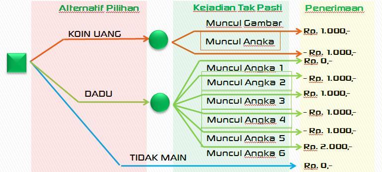 Abi syahrial blog teknik pengambilan keputusan dengan diagram keputusan cara penggambaran diagram keputusan ccuart Images