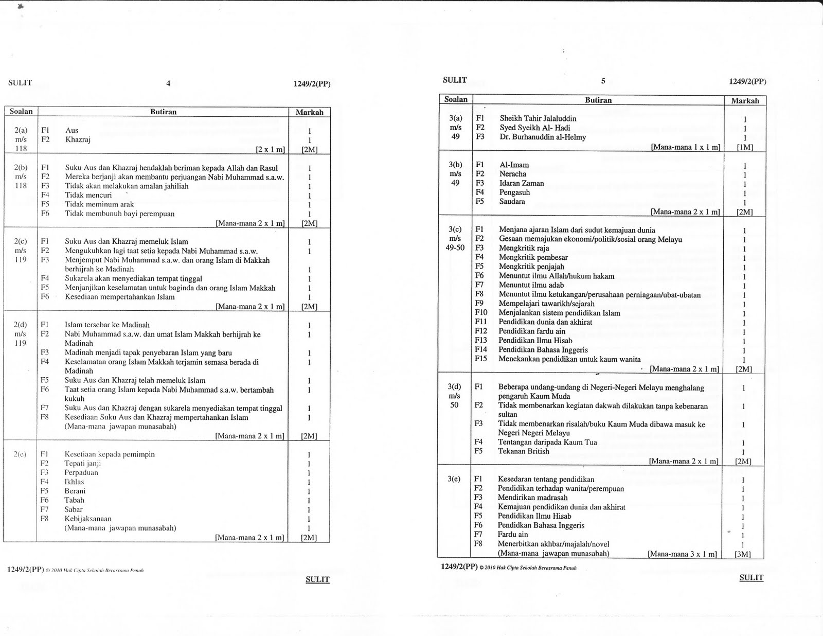 spm 2013 trial papers soalan ramalan upsr pmr spm 2014 currently we