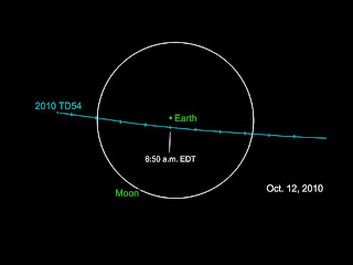 Asteroid to Pass Within the Earth-Moon System