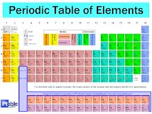 Piltidega Mendelejevi tabel