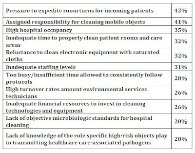 Top 11 challenges to cleaning and disinfecting the patient environment