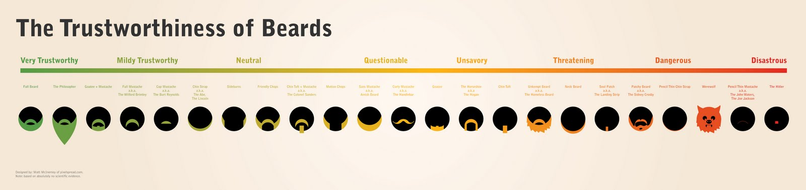 The Trustworthiness of beards: A sliding scale – St. Eutychus
