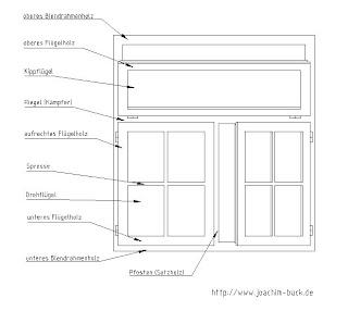 schreiner blog sch ne aussicht durch das holzfenster. Black Bedroom Furniture Sets. Home Design Ideas