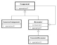 Patrón de diseño Decorator en PHP5