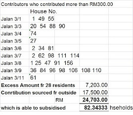 CONTRIBUTORS WHO PAID MORE THAN RM300