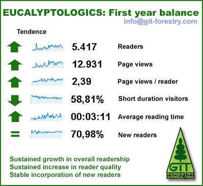 Eucalyptologics First Birthday Blogoversary / Visitor Statistics / GIT Forestry Consulting, Consultoría y Servicios de Ingeniería Agroforestal, Galicia, España, Spain / Eucalyptologics, information resources on Eucalyptus cultivation around the world / Eucalyptologics, recursos de informacion sobre el cultivo del eucalipto en el mundo