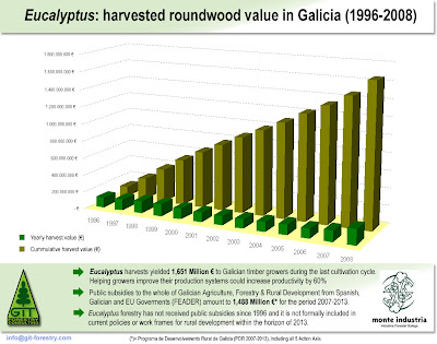 Galician timber harvests reach 8 million cubic metres in 2008 / Eucalyptus generate 1651 million Euro for Galician tree growers / La cosecha de madera de 2008 en Galicia alcanza los 8 millones de metros cubicos / El eucalipto genera 1651 millones de euros a los cultivadores en Galicia / Gustavo Iglesias Trabado / GIT Forestry Consulting, Consultoría y Servicios de Ingeniería Agroforestal, Galicia, España, Spain / Eucalyptologics, information resources on Eucalyptus cultivation around the world / Eucalyptologics, recursos de informacion sobre el cultivo del eucalipto en el mundo