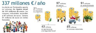 Flujo Economico Generado por ENCE Pontevedra: 337 millones de € al año inyectados en la economia local y regional. Contribución clave al desarrollo económico de Pontevedra y su comarca