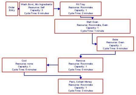 [SCHEMATICS_48ZD]  Complete Read........: Kristens Cookies Company | Process Flow Diagram Kristen S Cookie Company |  | Complete Read........ - blogger