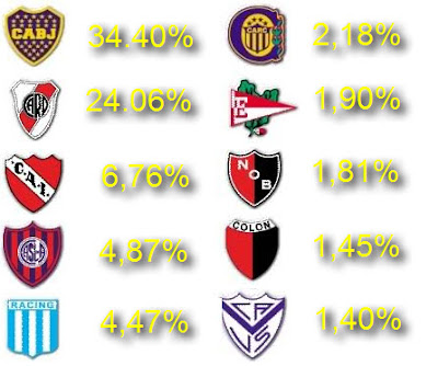 Los 10 hinchadas más populares de la Argentina