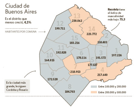 Infografía del Censo Nacional Argentino 2010