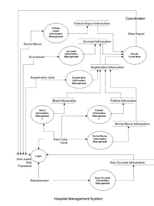 Java Programming Guide How To Design Dfd Or Data Flow Diagram