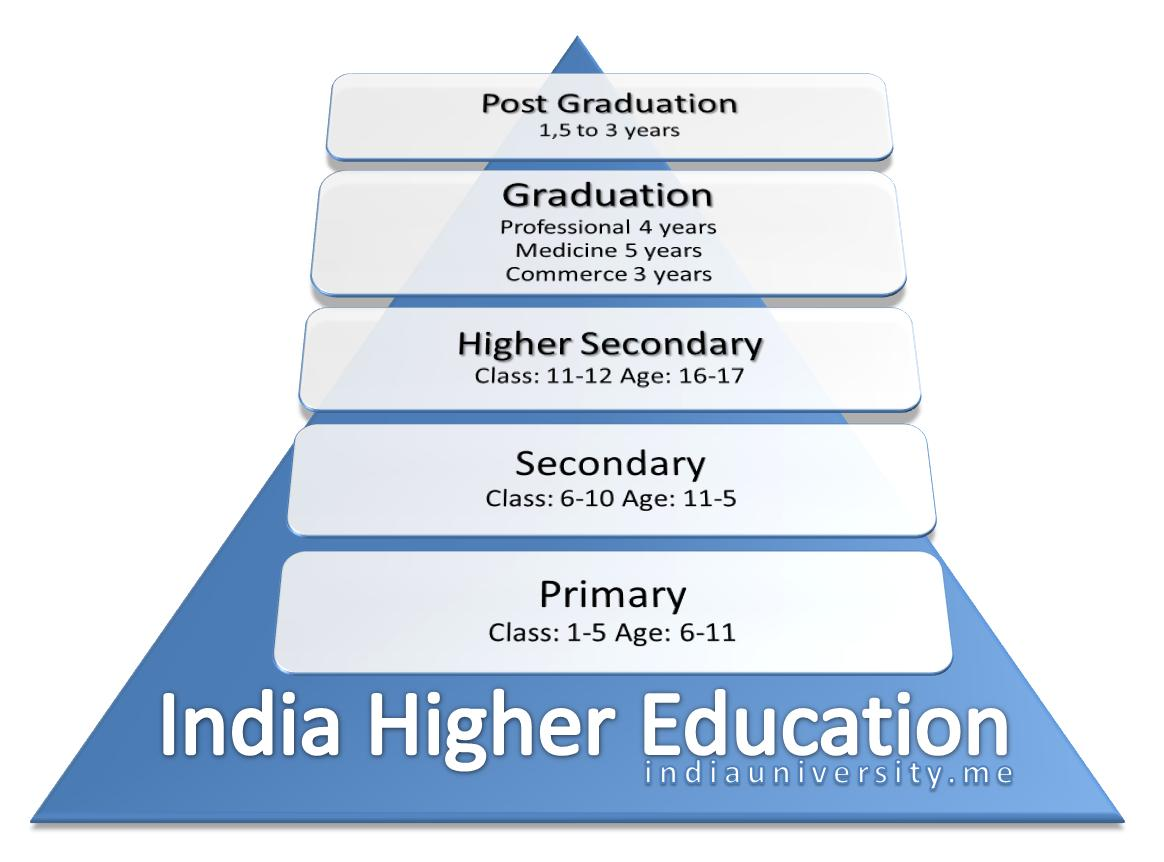 higher education 8 essay Importance of education essay for class 1, 2, 3, 4, 5, 6, 7, 8, 9 and 10 find paragraph, long and short essay on importance of education for your kids, children and students.
