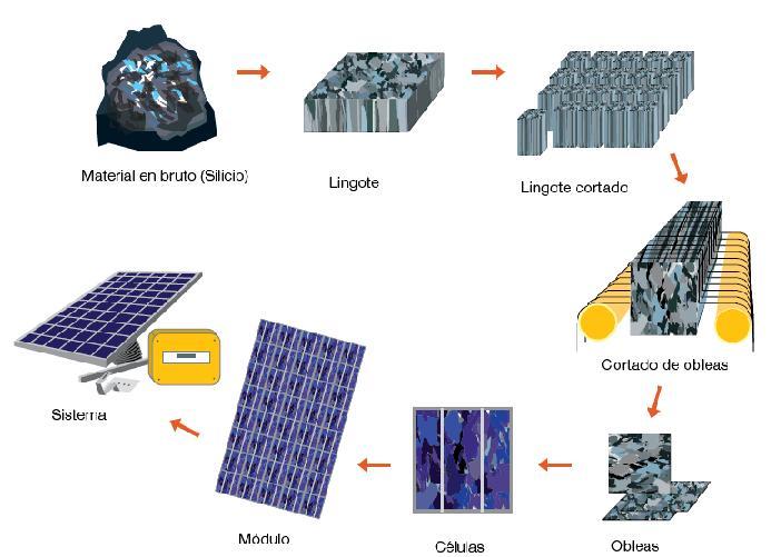 Resultado de imagen de fabricación panle solar