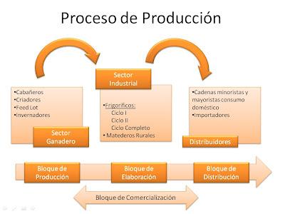 Info carne proceso de produccion Proceso de produccion en un restaurante