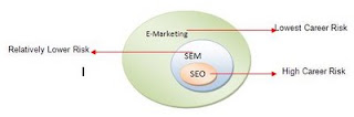 SEO_SEM_Career