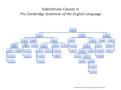 English jack subordinate clauses ps if somebody can conjure an elegant way to allow telescoping of the various daughter levels click to expand kind of thing along with links to example ccuart Gallery