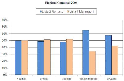 Liste Elettorali Villa D Adda